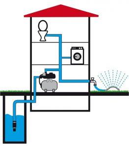 bombas de agua electricas de presion