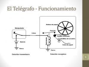 funcionamiento del telegrafo