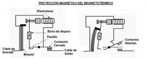 funcionamiento magnetotermico