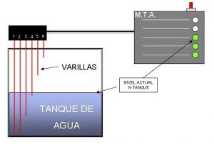 indicador de nivel de agua para tanques