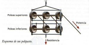 sistema de poleas