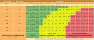 temperatura y sensacion termica